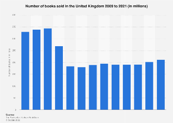 Number of books sold in the UK from 2009 to 2016