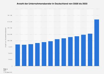 Anzahl der Unternehmensberater in Deutschland bis 2017