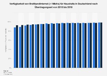 Verfügbarkeit von Breitbandinternet in Deutschland bis Mitte 2017