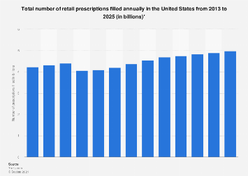 Total number of retail prescriptions filled annually in the U.S. 2013-2024