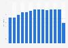 Fahrgast-Auslastung im SPNV in Deutschland bis 2014
