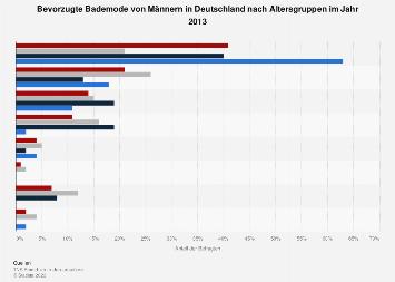 Bevorzugte Bademode von Männern in Deutschland nach Altersgruppen 2013