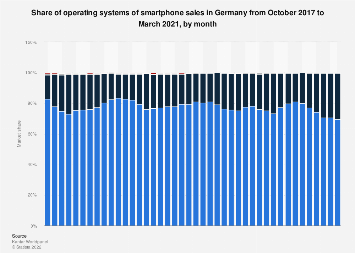 Market share held by smartphone OS in Germany 2013-2017, by month