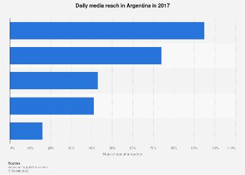 Media reach in Argentina 2017