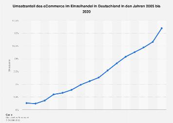 Umsatzanteil des eCommerce im Einzelhandel in Deutschland bis 2017