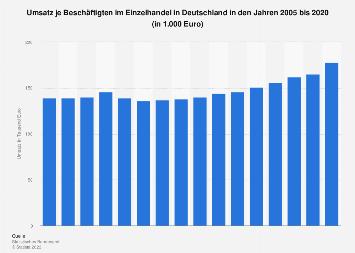 Umsatz je Beschäftigten im Einzelhandel in Deutschland bis 2017