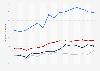 Umsatzrenditen im deutschen Mittelstand bis 2017