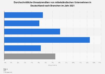 Umsatzrenditen im deutschen Mittelstand nach Branchen 2017
