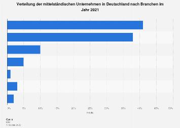 Mittelständische Unternehmen in Deutschland nach Branchen 2018
