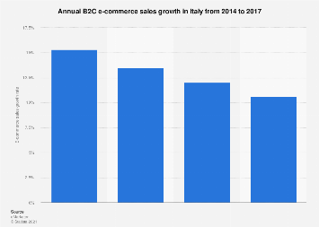 B2C e-commerce sales growth in Italy 2014-2017