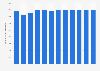 Anzahl der Personalberatungsfirmen in Deutschland bis 2018