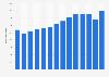 Anzahl der Personalberater in Deutschland bis 2017