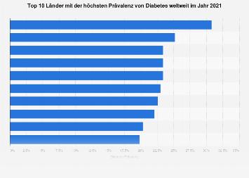 Länder mit der höchsten Diabetes-Prävalenz 2017