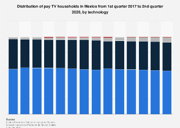Mexico: pay TV households 2017, by platform