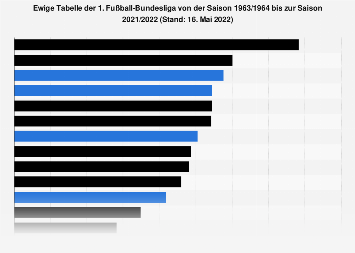 1 Fussball Bundesliga Ewige Tabelle Bis 2019 2020 Statista