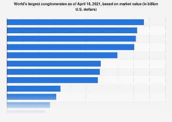 World's largest conglomerates: market value 2018