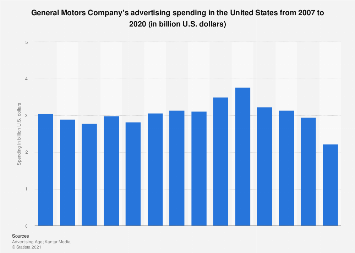 General Motors' advertising spending in the U.S. 2007-2017