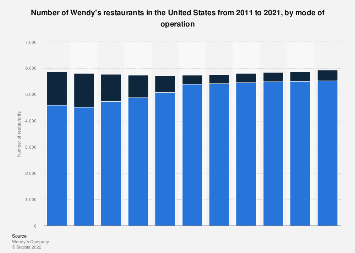 Number of Wendy's restaurants in the U.S. 2011-2017
