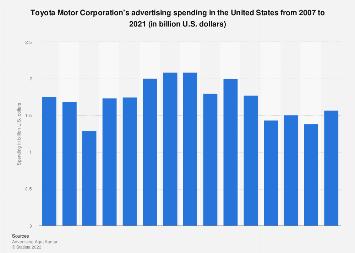 Toyota's advertising spending in the U.S. 2007-2018