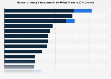 Wendy\'s: restaurants by state US 2018 | Statistic
