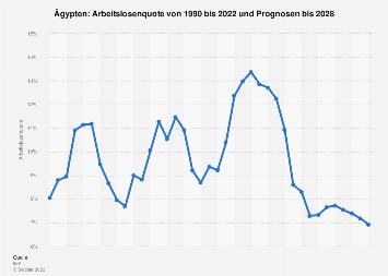 Arbeitslosenquote in Ägypten bis 2017