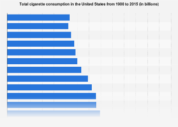 Total cigarette consumption in the U.S. 1900-2015