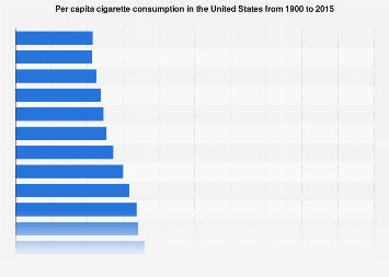 Per capita cigarette consumption in the United States 1900-2015
