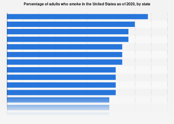 U.S. states with highest adult smoking rates 2016