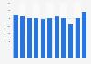 Umsatzentwicklung von Stora Enso bis 2017