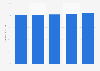 Projected digital buyer penetration in Denmark 2013-2017