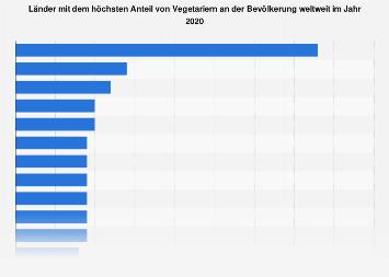 Anteil von Vegetariern an der Bevölkerung in Ländern weltweit 2016