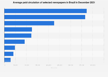 Brazil: average paid circulation of selected newspapers as of 2017