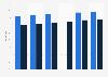 Digital buyer penetration in North America 2013-2018