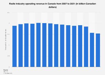 Radio industry revenue in Canada 2007-2017