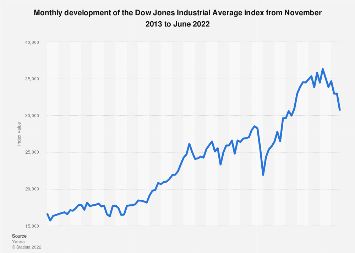 Monthly Dow Jones Industrial Average index performance 2016-2018