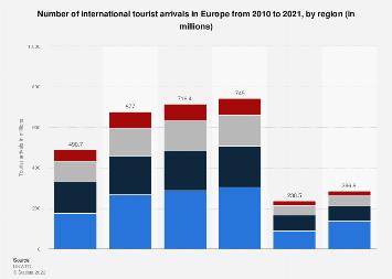 International tourist arrivals in Europe 2010-2017, by region