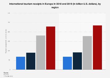 International tourism receipts of Europe 2009-2017, by region