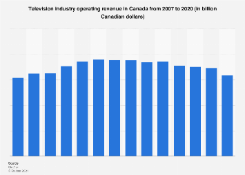 Television industry revenue in Canada 2007-2018