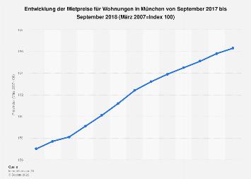Mietindex für Wohnungen in München 2018