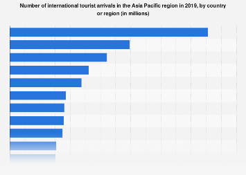 Asia/Pacific countries with the most international tourist arrivals in 2016