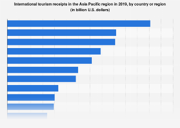 Countries in Asia/Pacific region by international tourism receipts 2016
