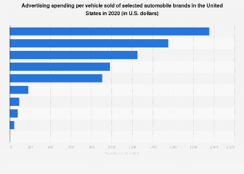 Mercedes benz ad spend in the u s 2014 statistic for Motor manufacturers in usa