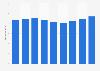 Umsatz der Super- und Verbrauchermärkte des Rewe-Konzerns in Europa (ohne D) bis 2018