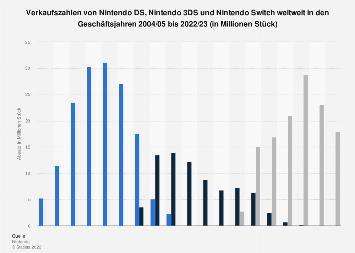 Weltweite Verkaufszahlen von Nintendo DS, 3DS und Switch bis 2017/18
