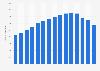 Verkaufsstellen von Inditex weltweit bis 2017