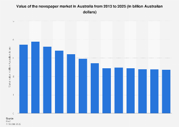 Value of the newspaper market in Australia from 2013 to 2022