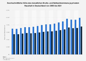 Brutto- und Nettoeinkommen je privatem Haushalt in Deutschland bis 2016