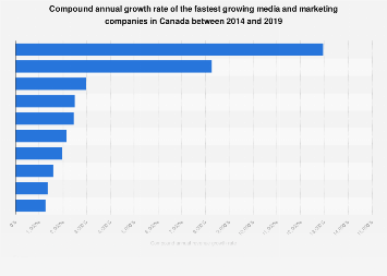 Fastest growing media and marketing companies in Canada 2013-2018