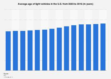 Average age of light vehicles in the U.S. 2003-2016