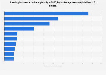 Leading Insurance Brokers By Revenue 2018 Statista